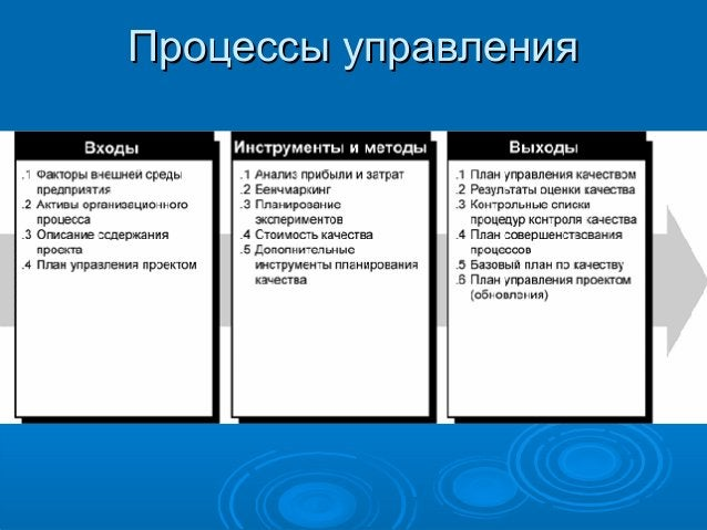 Процессы управления