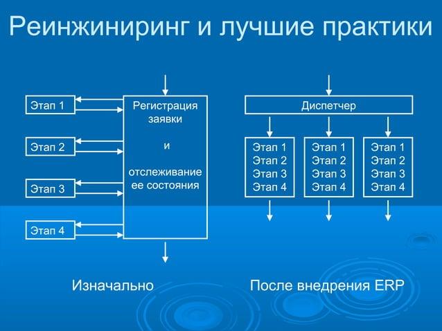 Реинжиниринг и лучшие практики Этап 1  Регистрация заявки  Этап 2  и  Этап 3  отслеживание ее состояния  Диспетчер  Этап 1...
