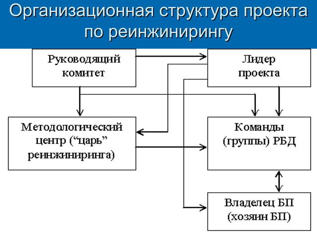 Организационная структура проекта по реинжинирингу