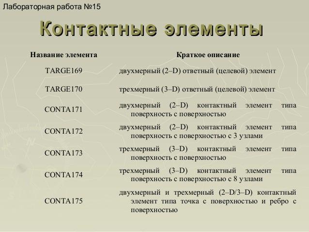 презентация л.р. №15 Slide 2
