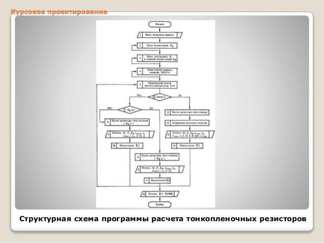 презентационные слайды на курсовое проектирование Курсовое проектирование Структурная