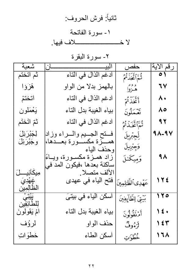 الرِّياش في رواية الإمام شعبة بن عيَّاش