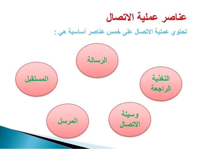 عناصر عملية الاتصال
