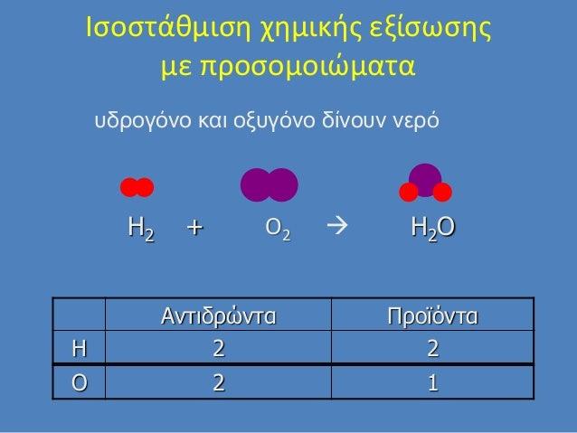 Ιςοςτάκμιςθ χθμικισ εξίςωςθσ με προςομοιώματα Αντιδρώντα Προϊόντα H 2 2 υδρογόνο και οξυγόνο δίνουν νερό O2  H2OH2 + O 2 1