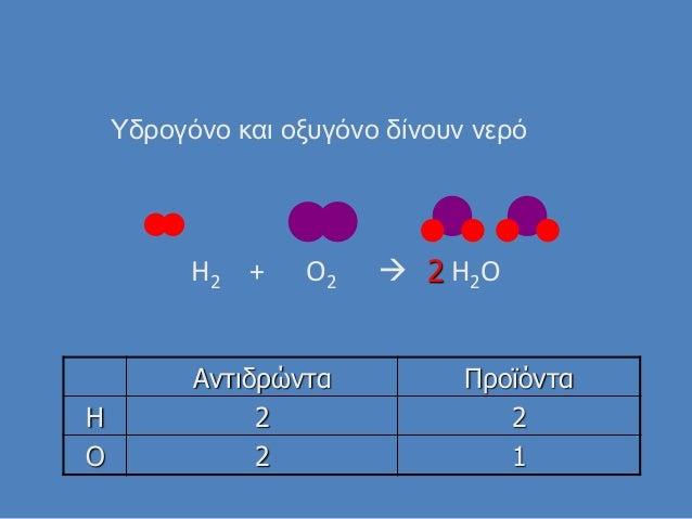 H2 + O2  H2O Αντιδρώντα Προϊόντα H 2 2 O 2 1 Τδρογόνο και οξυγόνο δίνουν νερό 2