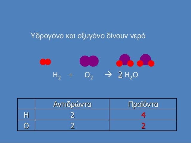 H2 + O2  H2O Αντιδρώντα Προϊόντα H 2 4 O 2 2 Τδρογόνο και οξυγόνο δίνουν νερό 2