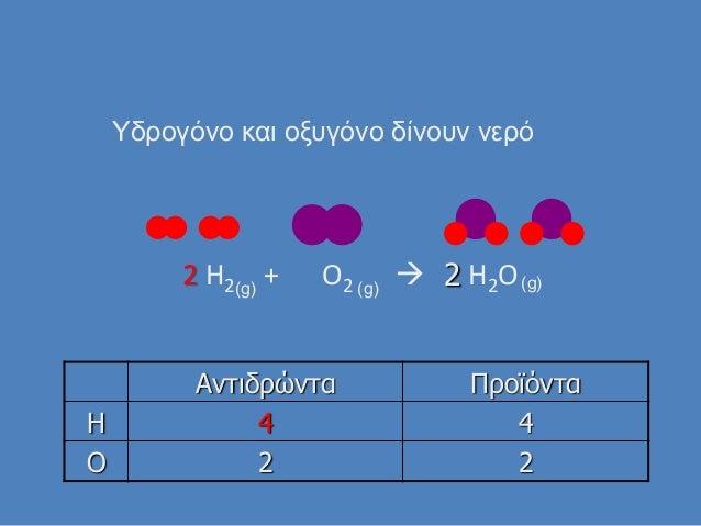 2 H2 + O2  H2O Αντιδρώντα Προϊόντα H 4 4 O 2 2 Τδρογόνο και οξυγόνο δίνουν νερό 2(g) (g) (g)