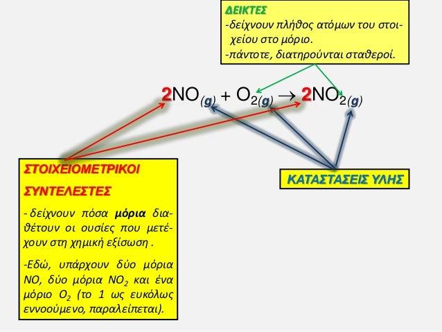 2NO(g) + O2(g)  2NO2(g) ΚΑΤΑΣΤΑΣΕΙΣ ΥΛΗΣ ΣΤΟΙΦΕΙΟΜΕΤΡΙΚΟΙ ΣΥΝΤΕΛΕΣΤΕΣ - δείχνουν πόςα μόρια δια- θζτουν οι ουςίεσ που μετ...