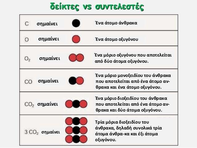 δείθηεξ vs ζοκηειεζηέξ ςημαίνει ςημαίνει ςημαίνει ςημαίνει ςημαίνει ςημαίνει Ένα άτομο άνθρακα Ένα άτομο οξυγόνου Ένα μόρι...