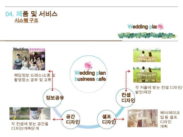 04. 제품 및 서비스 시스템 구조 Wedding plan Wedding plan business cafe 정보공유 공간 디자인 셀프 디자인 컨셉 디자인 웨딩정보 드레스/소품 및 촬영장소 공유 및 교류 각 커플에 맞는 ...