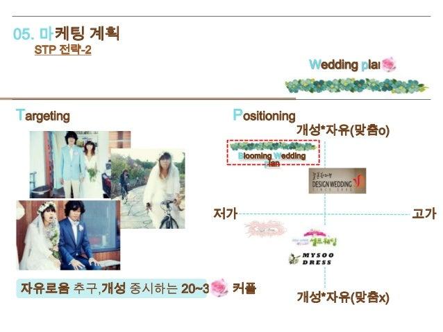 05. 마케팅 계획 STP 전략-2 Targeting Positioning 자유로움 추구,개성 중시하는 20~30대 커플 저가 고가 개성*자유(맞춤o) 개성*자유(맞춤x) Wedding plan Blooming Wedd...