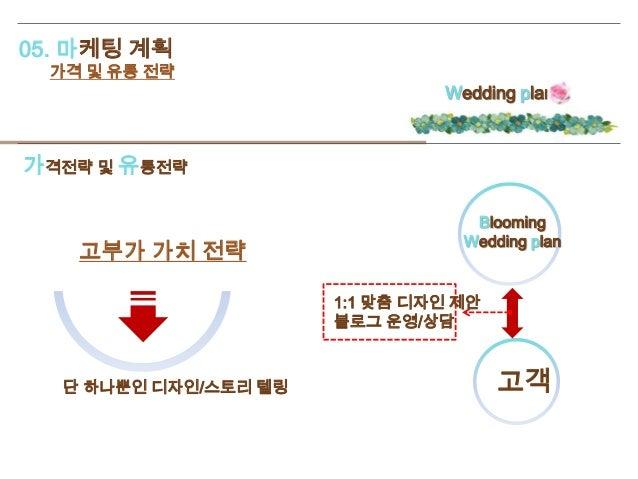 05. 마케팅 계획 가격 및 유통 전략 Wedding plan 가격전략 및 유통전략 고객 Blooming Wedding plan 1:1 맞춤 디자인 제안 블로그 운영/상담 단 하나뿐인 디자인/스토리 텔링 고부가 가치 전략