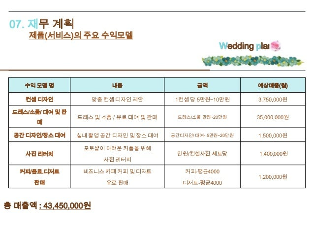 07. 재무 계획 제품(서비스)의 주요 수익모델 Wedding plan 수익 모델 명 내용 금액 예상매출(월) 컨셉 디자인 맞춤 컨셉 디자인 제안 1컨셉 당 5만원~10만원 3,750,000원 드레스/소품/ 대여 및 판...