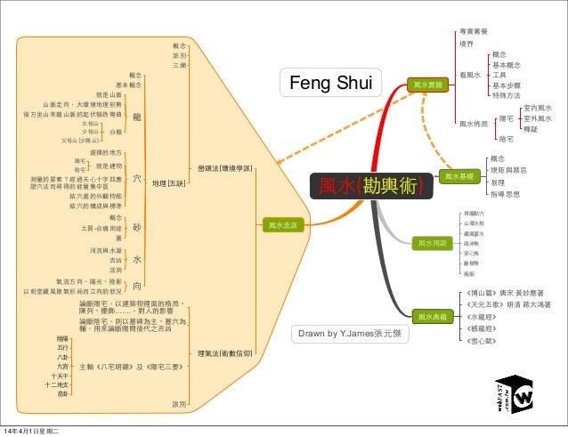 Feng Shui Drawn by Y.James - ……. 14年4月1日星期二