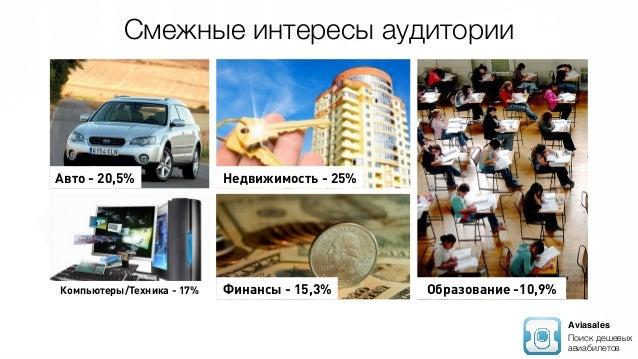 Aviasales Поиск дешевых авиабилетов Недвижимость - 25%Авто - 20,5% Компьютеры/Техника - 17% Финансы - 15,3% Образование -1...