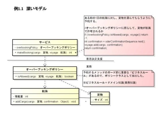 例例例例1.1 深いモデル深いモデル深いモデル深いモデル