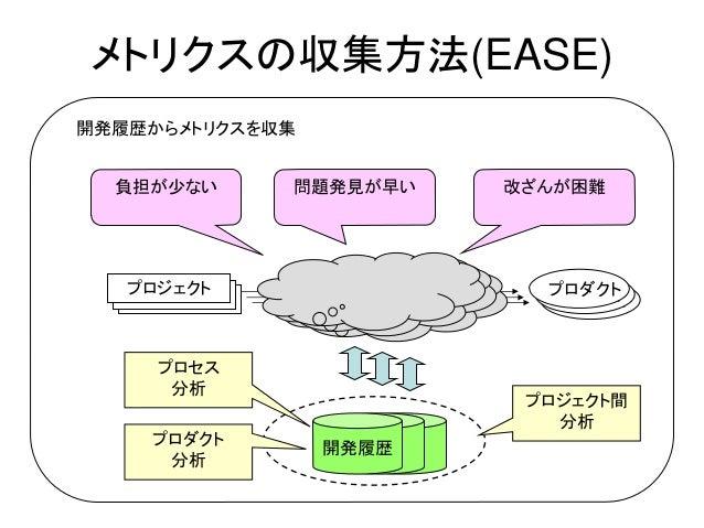 プロダクト メトリクスの収集方法(EASE) 改ざんが困難負担が少ない 問題発見が早い プロジェクト プロダクトプロダクトプロジェクトプロジェクト 開発履歴 開発履歴からメトリクスを収集 プロセス 分析 プロダクト 分析 プロジェクト間 分析