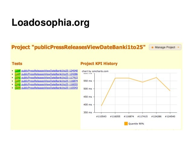 Loadosophia.org
