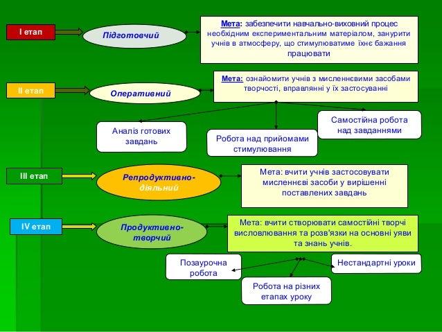 Методи та заходи психолого-педагогічної підтримки діяльності учнів Заохочення Створення ситуації успіху Спонукання до пошу...