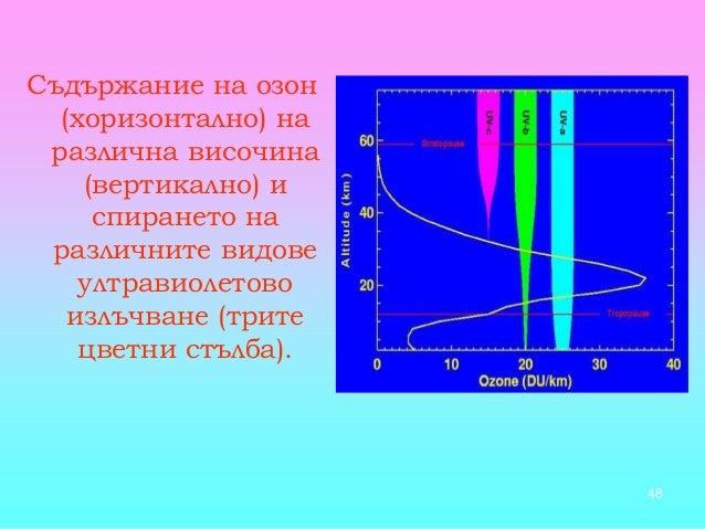 48 Съдържание на озон (хоризонтално) на различна височина (вертикално) и спирането на различните видове ултравиолетово изл...