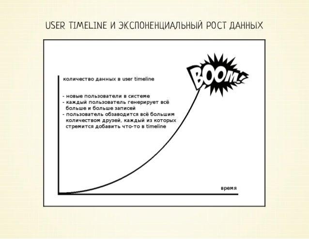 USER TIMELINE И ЭКСПОНЕНЦИАЛЬНЫЙ РОСТ ДАННЫХ