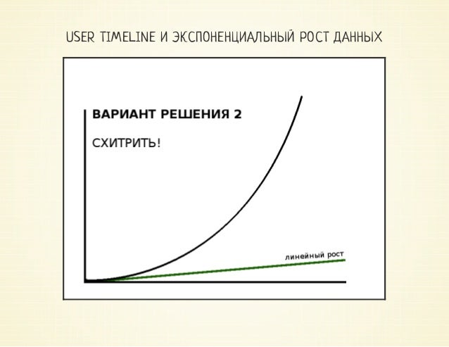 USER TIMELINE И ЭКСПОНЕНЦИАЛЬНЫЙ РОСТ ДАННЫХ fixedlist:решениевпарустроккода defadd_to_timeline(user_id,record,max_re...