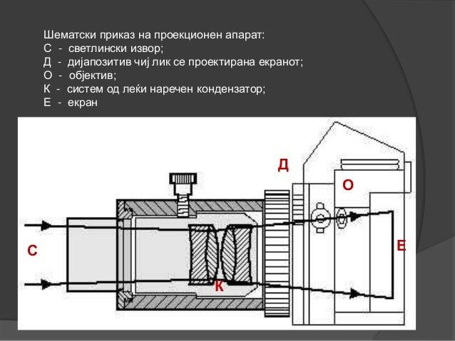 Шематски приказ на проекционен апарат: С - светлински извор; Д - дијапозитив чиј лик се проектирана екранот; О - објектив;...