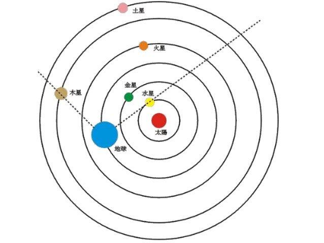 太阳是离地球最近的恒星,也是地球能量的来源。 白天由于有太阳照耀,无法看到其他的恒星; 只有在夜晚的时间,才能在天空中看见其他的恒星