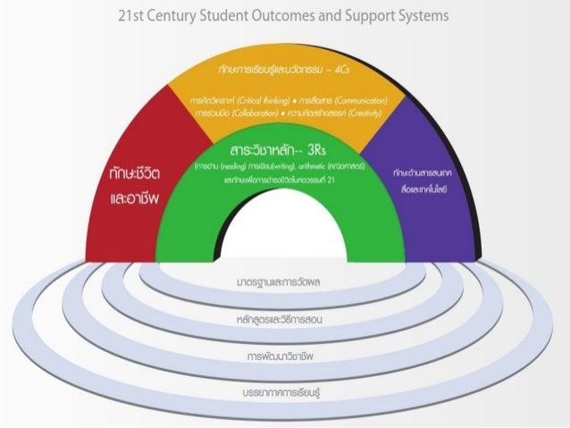 Interactive White board : Hybrid Learning >>www.prachyanun.com