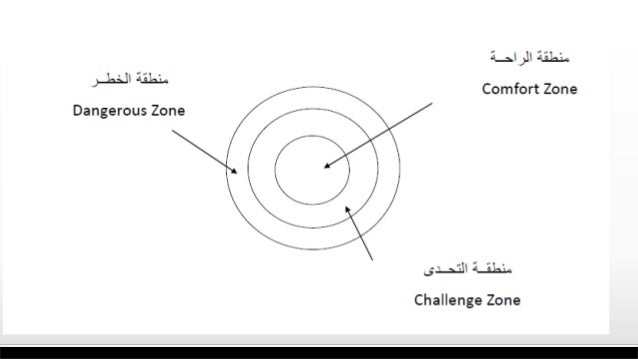 مقدمات القيادة تعريف نحو الناس تحريك علي القدرةالهدف The Ability To Move People Towards Goals