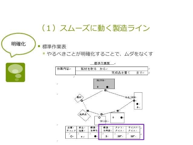 (1)スムーズに動く製造ライン § 標準作業表 § やるべきことが明確化することで、ムダをなくす 明確化