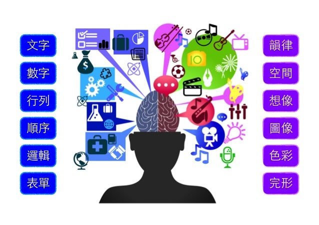 請問,我們要如何才能發揮心智潛能… 左右腦--充份合作