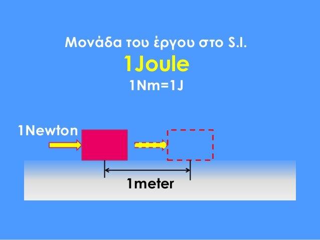 εργο δυναμης (ppt) φυσικη β' γυμνασιου Slide 3