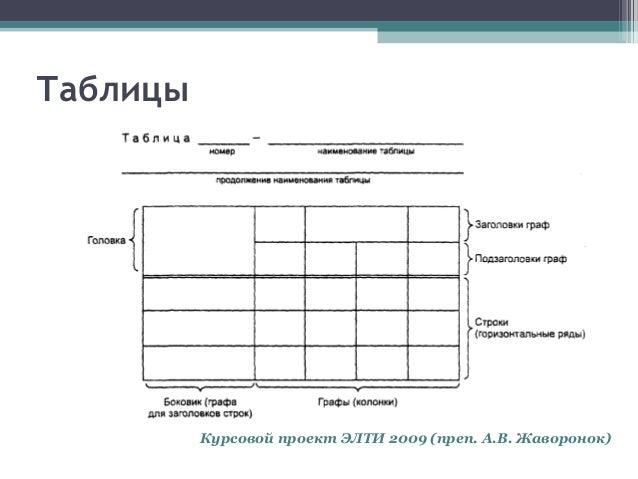 курсовая работа элти Таблицы Курсовой проект ЭЛТИ 2009 преп