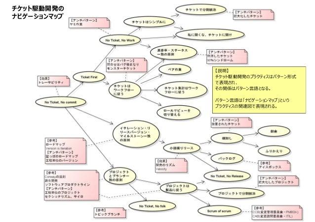 チケット駆動開発の ナビゲーションマップ 【説明】 チケット駆動開発のプラクティスはパターン形式 で表現され、 その関係はパターン言語となる。 パターン言語は「ナビゲーションマップ」という プラクティスの関連図で表現される。