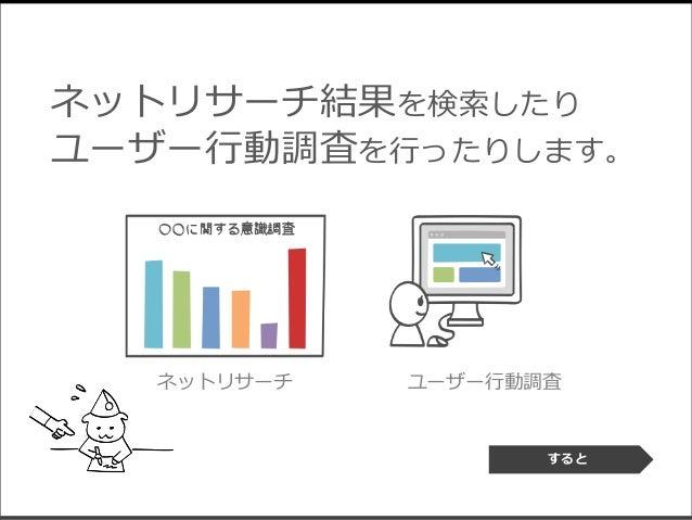 ネットリサーチ結果を検索したり ユーザー行動調査を行ったりします。 ネットリサーチ ユーザー行動調査 すると