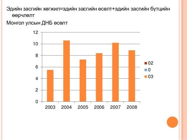 Эдийн засгийн хөгжил=эдийн засгийн өсөлт+эдийн засгийн бүтцийн өөрчлөлт Монгол улсын ДНБ өсөлт 0 2 4 6 8 10 12 2003 2004 2...