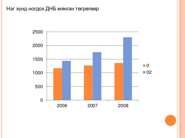 Нэг хүнд ногдох ДНБ мянган төгрөгөөр 0 500 1000 1500 2000 2500 2006 2007 2008 0 02