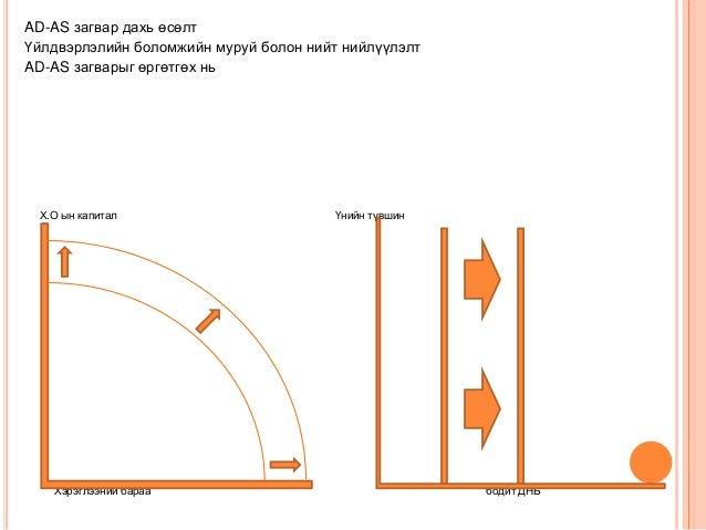 AD-AS загвар дахь өсөлт Үйлдвэрлэлийн боломжийн муруй болон нийт нийлүүлэлт AD-AS загварыг өргөтгөх нь Х.О ын капитал Үний...