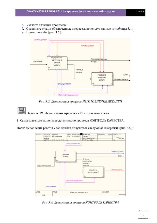 Построение модели проекта практическая работа сайты по поиску работы модели
