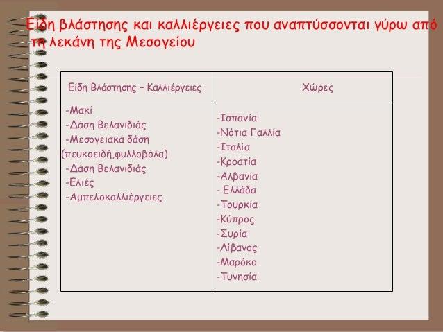 Είδη Βλάστησης – Καλλιέργειες Χώρες -Μακί -Δάση Βελανιδιάς -Μεσογειακά δάση (πευκοειδή,φυλλοβόλα) -Δάση Βελανιδιάς -Ελιές ...
