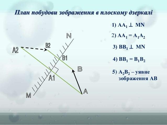 1) АА1  МN 2) АА1 = А1А2 3) ВВ1  МN 4) ВВ1 = В1В2 5) А2В2 – уявне зображення АВ План побудови зображення в плоскому дзер...