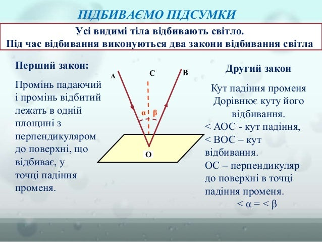 Усі видимі тіла відбивають світло. Під час відбивання виконуються два закони відбивання світла Другий закон Кут падіння пр...