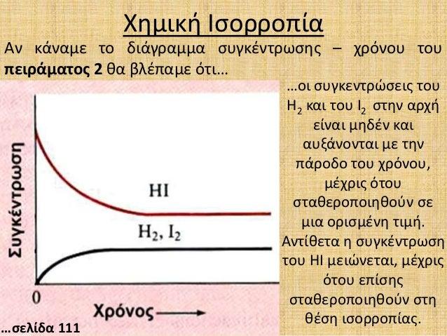 Αποτέλεσμα εικόνας για χημικη ισορροπια διαγραμμα