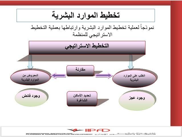 كتاب ادارة الموارد البشرية pdf