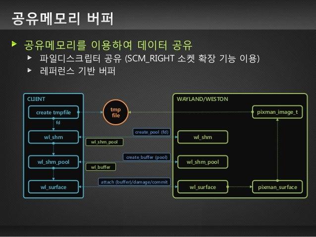 기본 동작 과정 GPU 메모리를 할당받아 필요한 데이터 젂달 (텍스쳐, 버텍스, …) 배치 버퍼에 OPENGL 명령어 순서대로 젂달 지정된 배치 버퍼를 이용하여 렌더링 요청 GPU 가 배치 버퍼를 이용하여 프레임버퍼에 ...