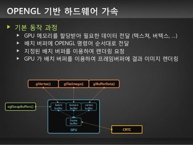 어플리케이션이 윈도우 매니저를 통하지 않고 그래픽 카드 에 직접 접근하는 방식 GPU kernel X server OpenGL driver drm driver application (X11) application (Op...