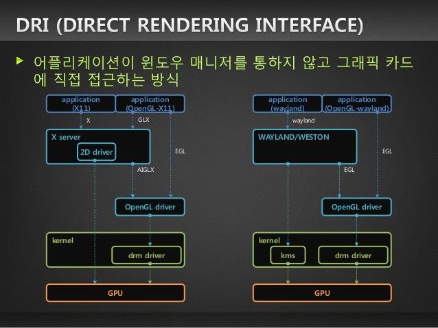 둘 이상의 GPU 사용시 (파일디스크립터를 이용) GPU0 batch buffer texture buffer frame buffer GPU1 texture buffer batch buffer frame buffer WE...