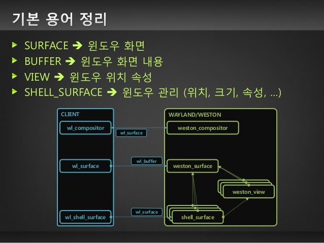 입력 이벤트 수집 (장치  커널  컴포지터) 입력 이벤트 젂달 (컴포지터  클라이언트) 윈도우 매니저에 바인딩되어있는 이벤트 우선 처리 포커스(surface)를 소유 중인 클라이언트에게 해당 이벤트 젂달 CLIEN...