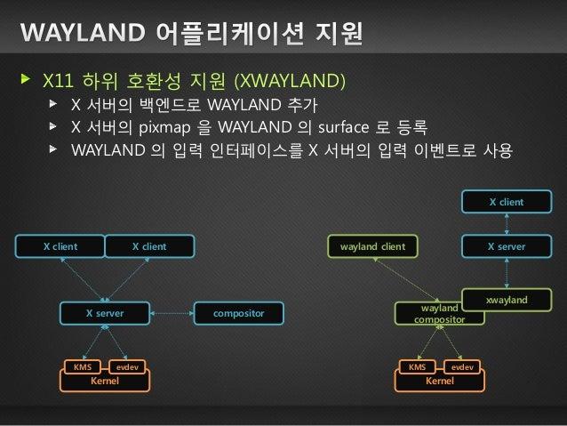 (NEMO-UX) WAYLAND 기반 윈도우 매니저 소개